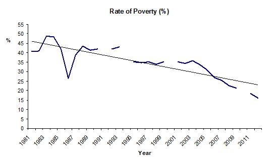 Figure 2: Percentage of People Living Below the Poverty Line, 1981-2012 Source: IPEA Data 2014
